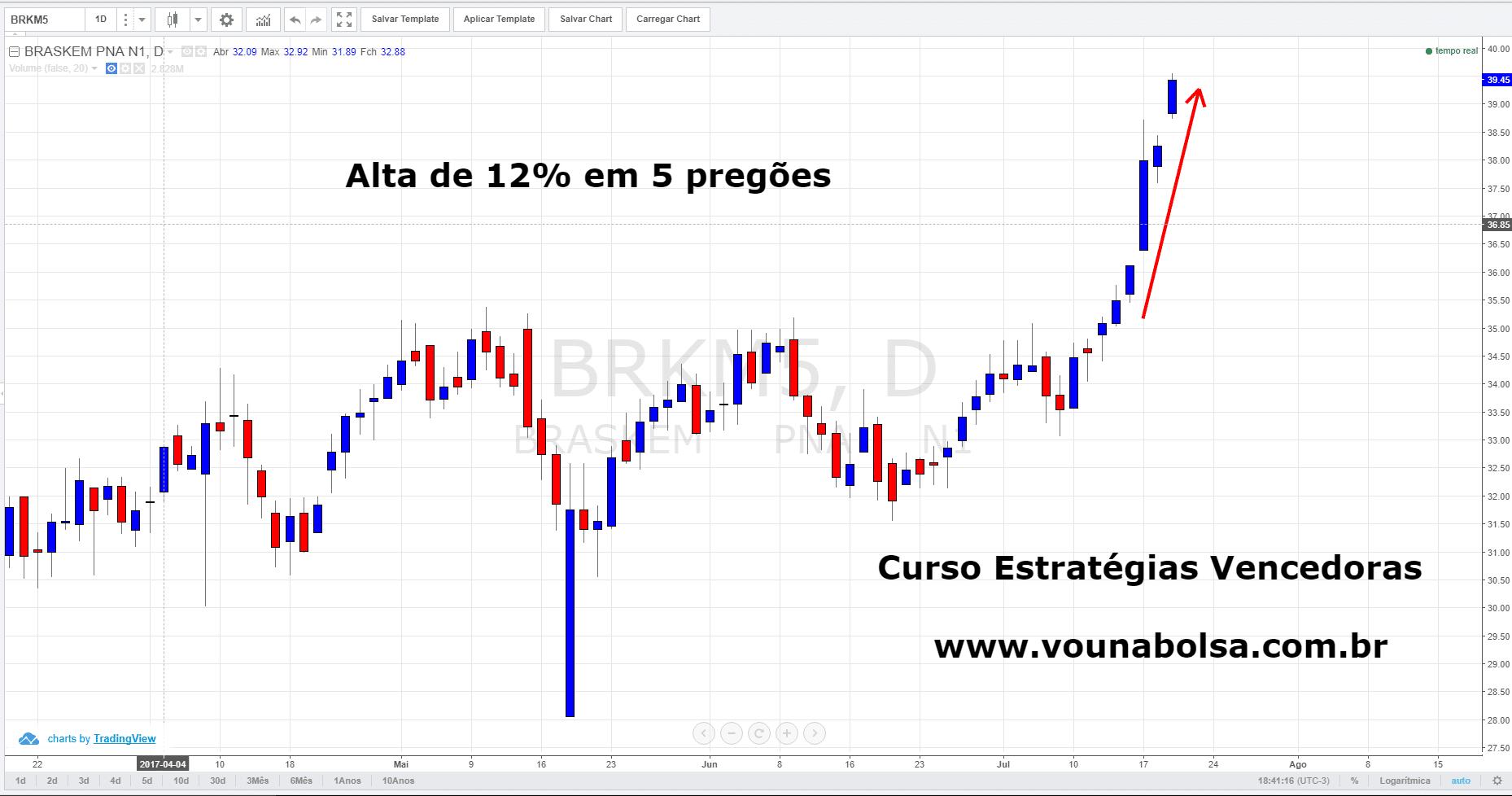 Gráfico de BRKM5- Como investir na bolsa de valores - Curso Gratuito