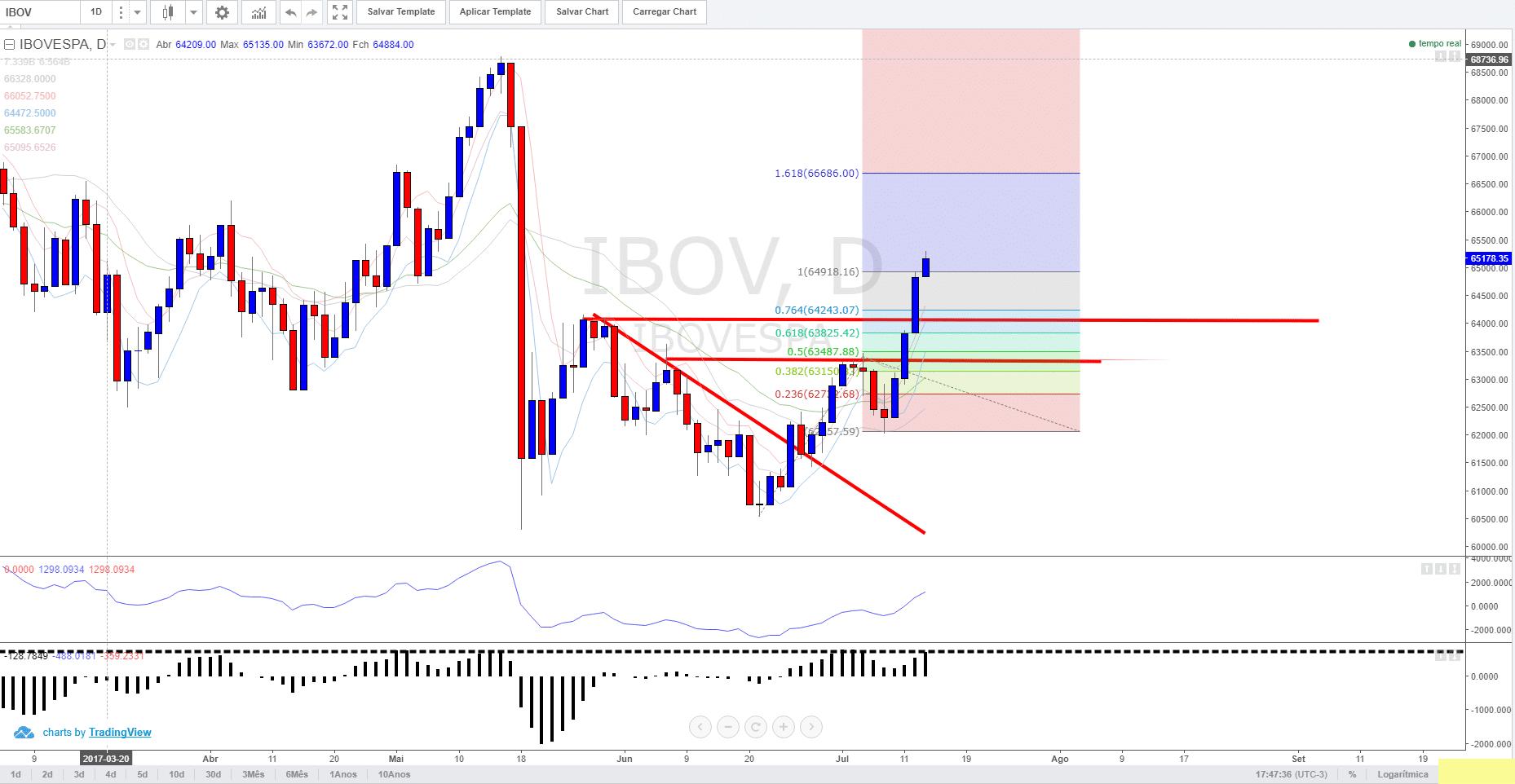 Gráfico do IBOVESPA - Como investir na bolsa de valores - Curso Gratuito