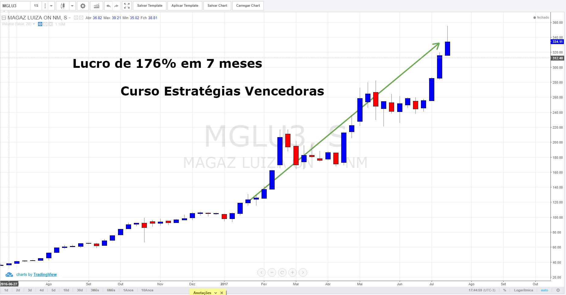 Gráfico da bolsa de valores - Lucro de 176% MGLU semanal