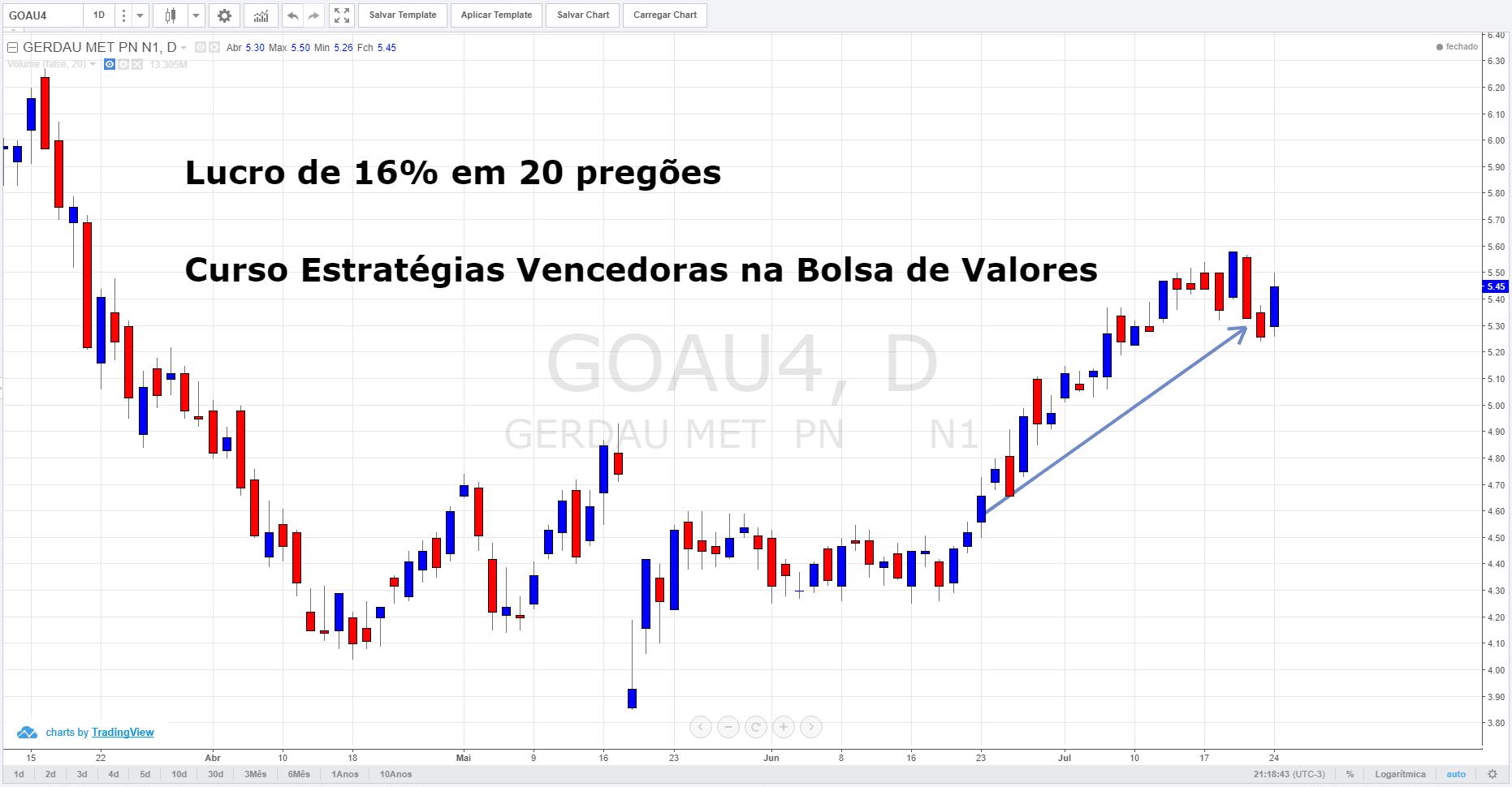 lUCRO DE 16% EM goau4 ESTRATÉGIAS VENCEDORAS