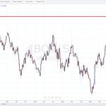 Visão gráfica da bolsa de valores