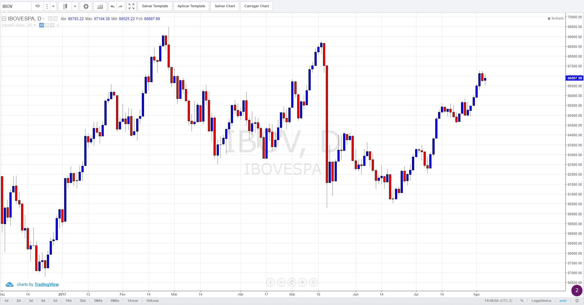 curso de mercado de ações
