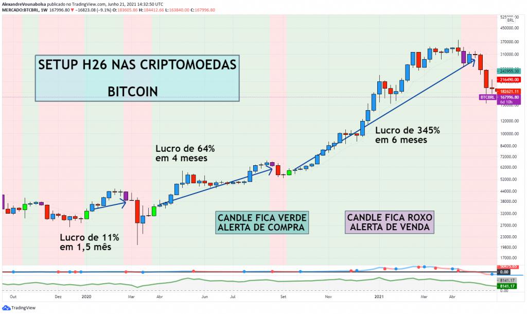 Gráfico do bitcoin em reais